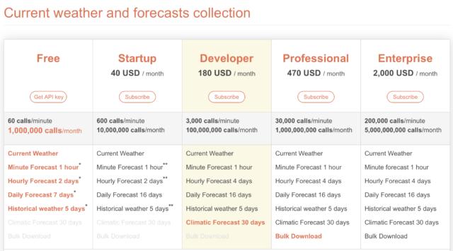 API pogodowe