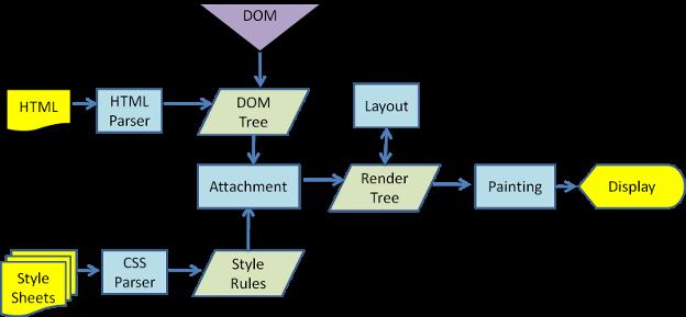 Silnik renderowania WebKit