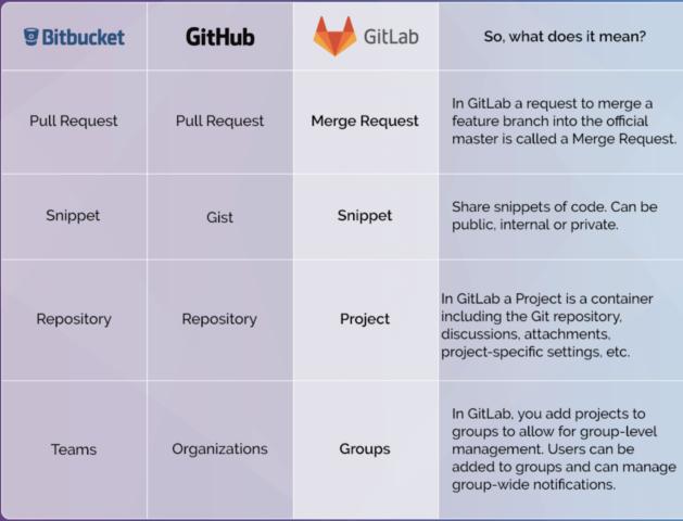 Bitbucket vs GitHub vs GitLab