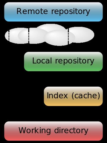Prosty diagram z flow danych w git